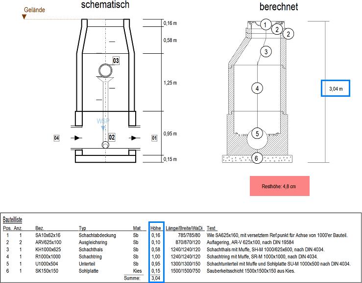 Screenshot Schachtschnitt mit angegebener Resthöhe